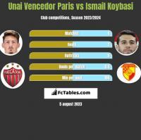 Unai Vencedor Paris vs Ismail Koybasi h2h player stats