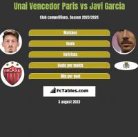 Unai Vencedor Paris vs Javi Garcia h2h player stats