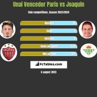 Unai Vencedor Paris vs Joaquin h2h player stats