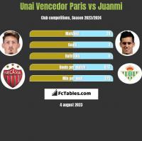 Unai Vencedor Paris vs Juanmi h2h player stats