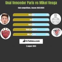 Unai Vencedor Paris vs Mikel Vesga h2h player stats