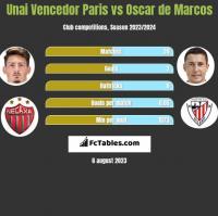 Unai Vencedor Paris vs Oscar de Marcos h2h player stats