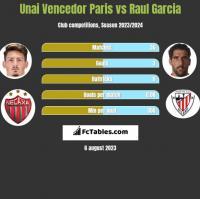 Unai Vencedor Paris vs Raul Garcia h2h player stats