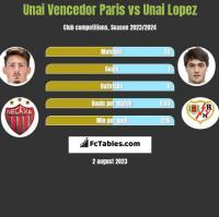 Unai Vencedor Paris vs Unai Lopez h2h player stats