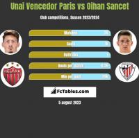 Unai Vencedor Paris vs Oihan Sancet h2h player stats