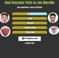 Unai Vencedor Paris vs Jon Morcillo h2h player stats