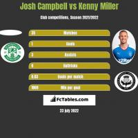 Josh Campbell vs Kenny Miller h2h player stats