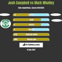 Josh Campbell vs Mark Whatley h2h player stats