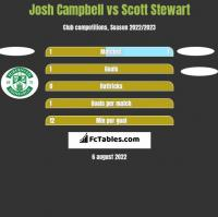 Josh Campbell vs Scott Stewart h2h player stats