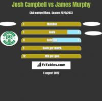 Josh Campbell vs James Murphy h2h player stats