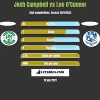 Josh Campbell vs Lee O'Connor h2h player stats