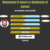 Mohammed Al-Doseri vs Abdulkarim Al Qahtani h2h player stats