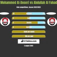 Mohammed Al-Doseri vs Abdullah Al Fahad h2h player stats