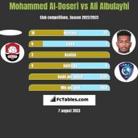 Mohammed Al-Doseri vs Ali Albulayhi h2h player stats