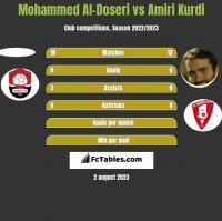 Mohammed Al-Doseri vs Amiri Kurdi h2h player stats