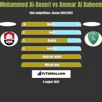Mohammed Al-Doseri vs Ammar Al Daheem h2h player stats