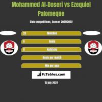 Mohammed Al-Doseri vs Ezequiel Palomeque h2h player stats
