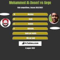 Mohammed Al-Doseri vs Gege h2h player stats