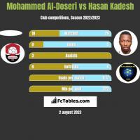 Mohammed Al-Doseri vs Hasan Kadesh h2h player stats