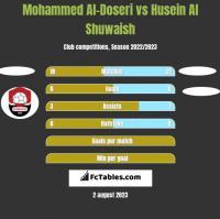 Mohammed Al-Doseri vs Husein Al Shuwaish h2h player stats