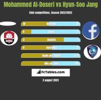 Mohammed Al-Doseri vs Hyun-Soo Jang h2h player stats