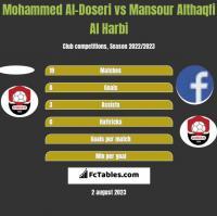 Mohammed Al-Doseri vs Mansour Althaqfi Al Harbi h2h player stats