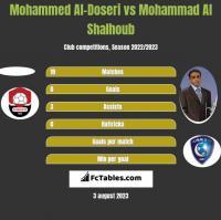 Mohammed Al-Doseri vs Mohammad Al Shalhoub h2h player stats