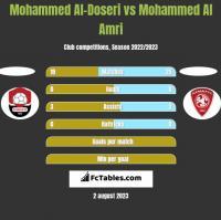 Mohammed Al-Doseri vs Mohammed Al Amri h2h player stats