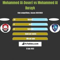Mohammed Al-Doseri vs Mohammed Al Burayk h2h player stats