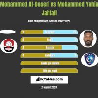 Mohammed Al-Doseri vs Mohammed Yahia Jahfali h2h player stats