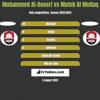 Mohammed Al-Doseri vs Muteb Al Mutlaq h2h player stats