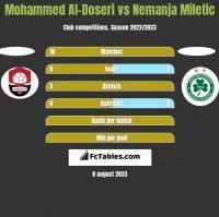 Mohammed Al-Doseri vs Nemanja Miletic h2h player stats
