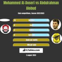 Mohammed Al-Doseri vs Abdulrahman Alobud h2h player stats