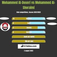 Mohammed Al-Doseri vs Mohammed Al-Shoraimi h2h player stats