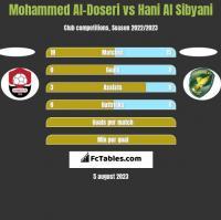Mohammed Al-Doseri vs Hani Al Sibyani h2h player stats