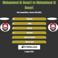 Mohammed Al-Doseri vs Mohammed Al Doseri h2h player stats