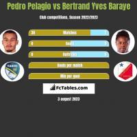 Pedro Pelagio vs Bertrand Yves Baraye h2h player stats