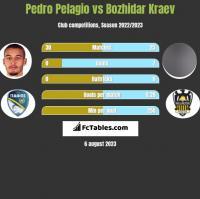 Pedro Pelagio vs Bozhidar Kraev h2h player stats