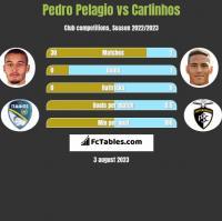 Pedro Pelagio vs Carlinhos h2h player stats