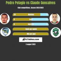 Pedro Pelagio vs Claude Goncalves h2h player stats