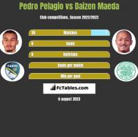 Pedro Pelagio vs Daizen Maeda h2h player stats