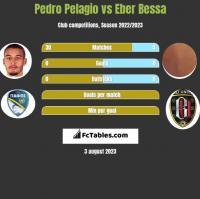 Pedro Pelagio vs Eber Bessa h2h player stats