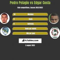 Pedro Pelagio vs Edgar Costa h2h player stats
