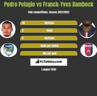 Pedro Pelagio vs Franck-Yves Bambock h2h player stats
