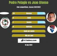 Pedro Pelagio vs Joao Afonso h2h player stats