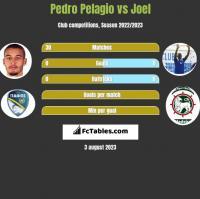 Pedro Pelagio vs Joel h2h player stats