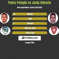 Pedro Pelagio vs Josip Vukovic h2h player stats