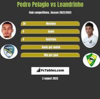 Pedro Pelagio vs Leandrinho h2h player stats