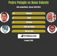 Pedro Pelagio vs Nuno Valente h2h player stats