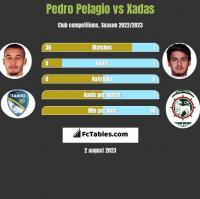 Pedro Pelagio vs Xadas h2h player stats